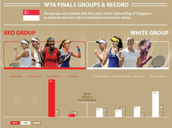 Breaking down the WTA Finals Qualification Scenarios