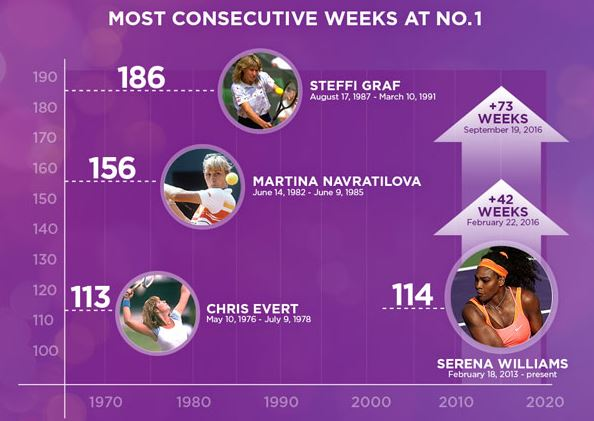 Celebrating Serena's 114th Consecutive Week at No. 1